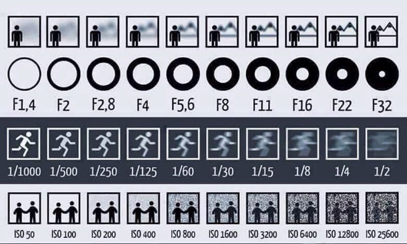 Simple Chart Shows what Camera Settings Mean