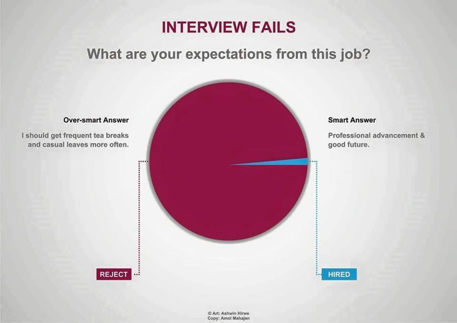 Smart Answers Which Get You Selected in Interviews