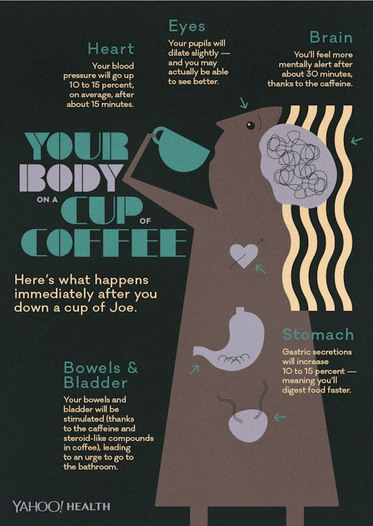 Your Body Within an Hour of Drinking a Cup of Coffee