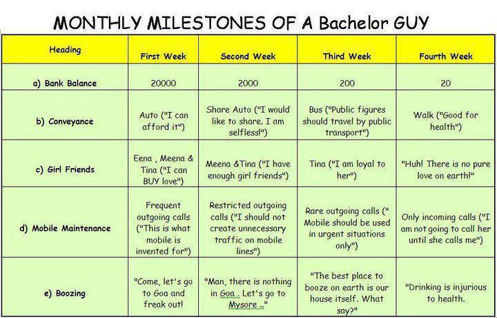 Monthly Milestones of a Bachelor Guy
