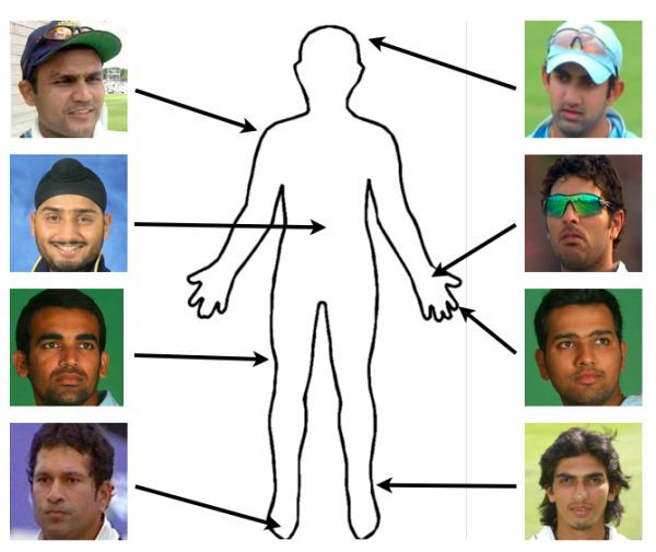 Handy Guide to Indian Injuries (ODI edition)