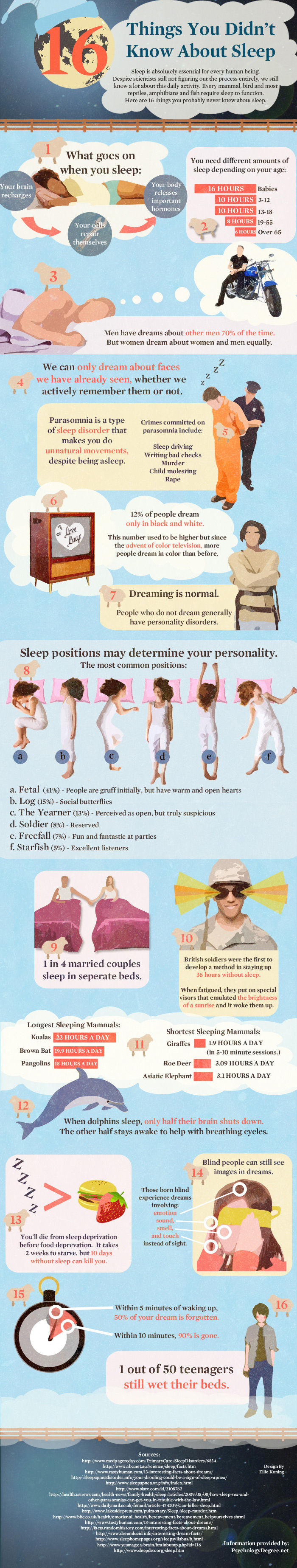 Things you didn't Know about Sleep