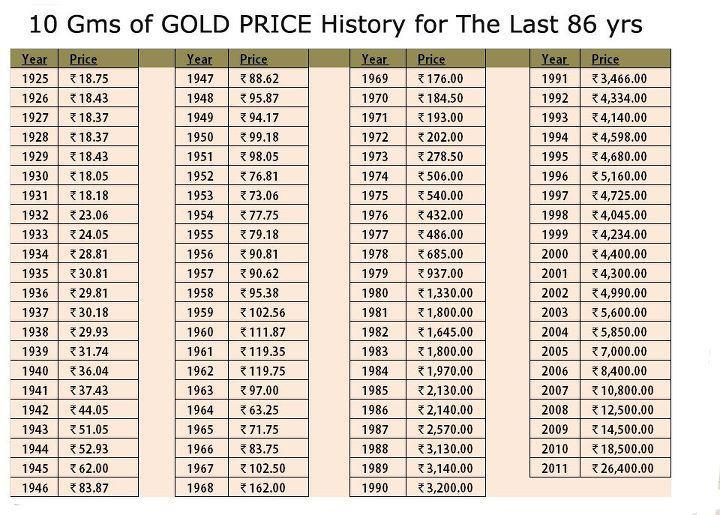 Gold Rates in the last 86 years