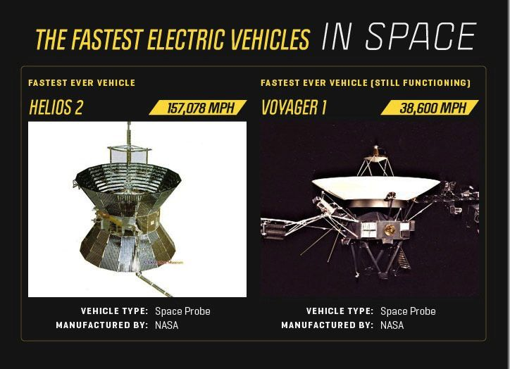 Fastest Electric Vehicles